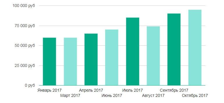 средняя зарплата риэлтора москве 2017 году