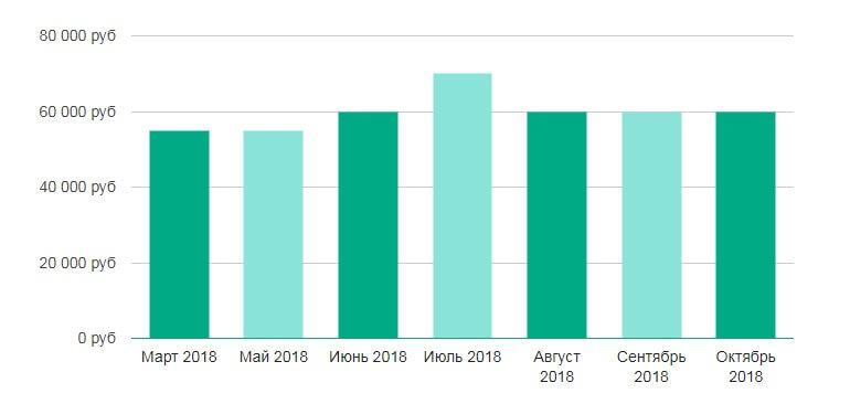 средняя зарплата риэлтора москве 2018 году